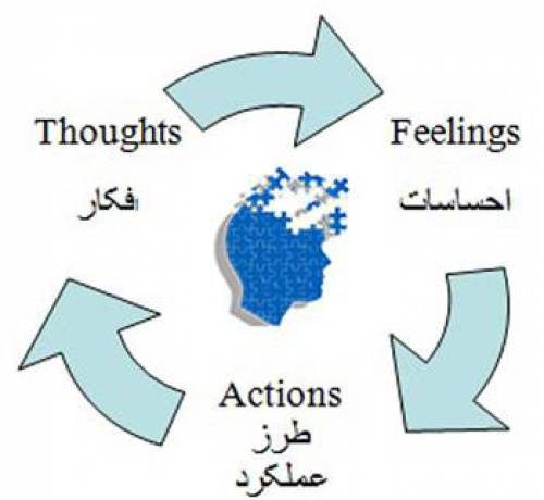 مبانی نظری و پیشینه تحقیق با موضوع درمان شناختی رفتاری